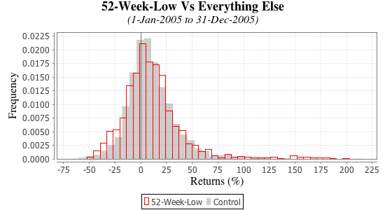 Learn To Day Trade Like A Pro - Learn The 52 Week Pop Strategy